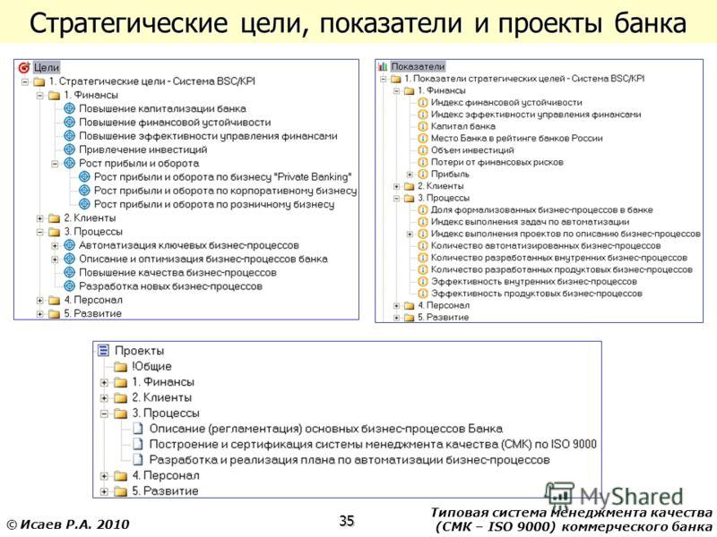 Типовая система менеджмента качества (СМК – ISO 9000) коммерческого банка 35 © Исаев Р.А. 2010 Стратегические цели, показатели и проекты банка