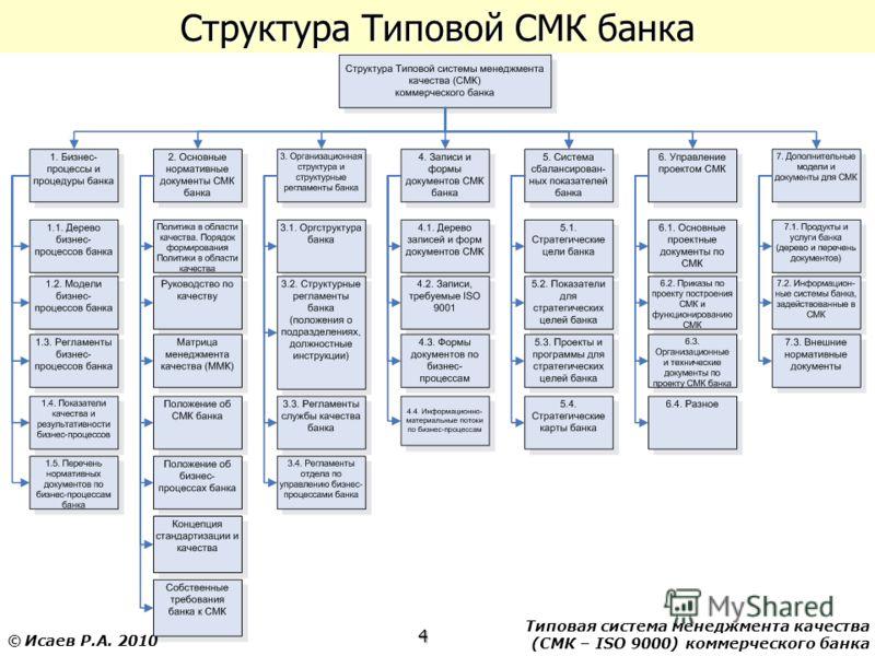 Типовая система менеджмента качества (СМК – ISO 9000) коммерческого банка 4 © Исаев Р.А. 2010 Структура Типовой СМК банка