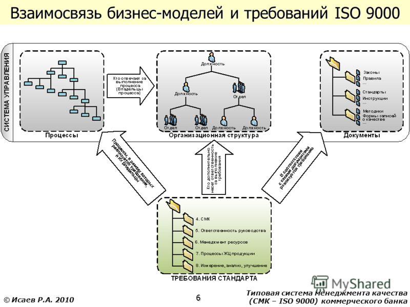 Типовая система менеджмента качества (СМК – ISO 9000) коммерческого банка 6 © Исаев Р.А. 2010 Взаимосвязь бизнес-моделей и требований ISO 9000