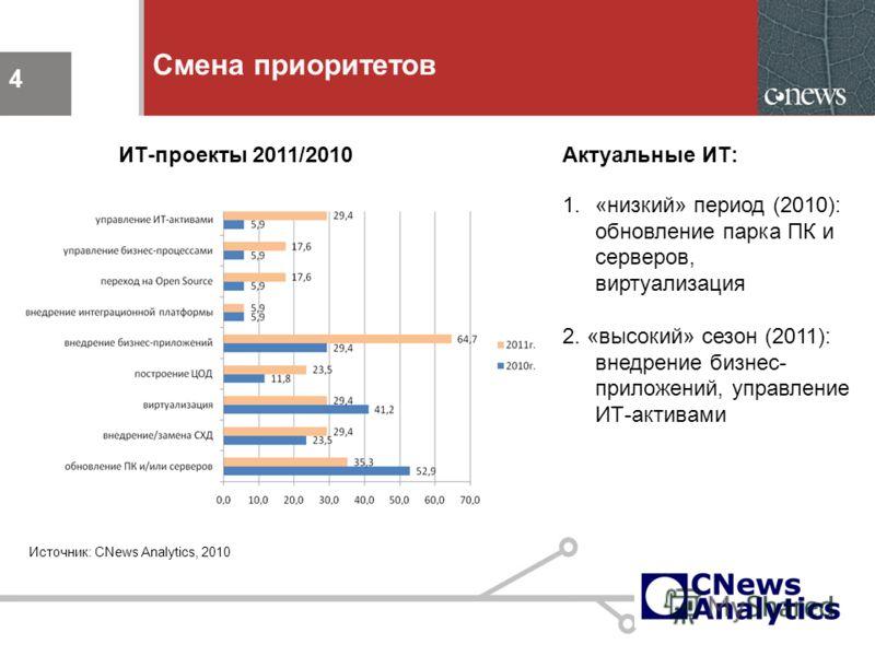 4 Смена приоритетов 4 Актуальные ИТ: 1.«низкий» период (2010): обновление парка ПК и серверов, виртуализация 2. «высокий» сезон (2011): внедрение бизнес- приложений, управление ИТ-активами ИТ-проекты 2011/2010 Источник: CNews Analytics, 2010