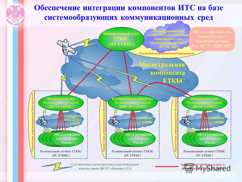 Обеспечение интеграции компонентов ИТС на базе системообразующих коммуникационных сред