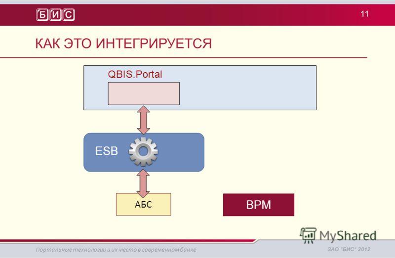 BPM АБС Портальные технологии и их место в современном банке КАК ЭТО ИНТЕГРИРУЕТСЯ QBIS.Portal ESB 11