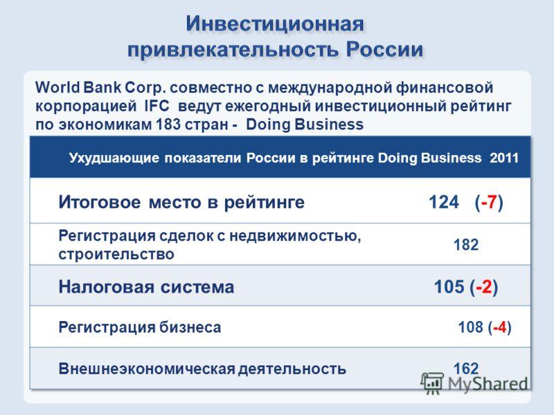 World Bank Corp. совместно с международной финансовой корпорацией IFC ведут ежегодный инвестиционный рейтинг по экономикам 183 стран - Doing Business