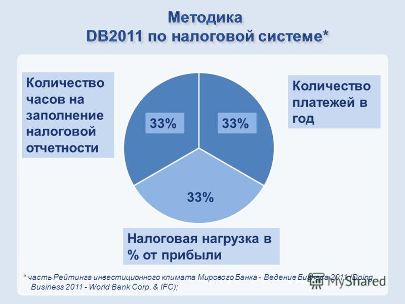 * часть Рейтинга инвестиционного климата Мирового Банка - Ведение Бизнеса 2011 (Doing Business 2011 - World Bank Corp. & IFC); Количество платежей в год Количество часов на заполнение налоговой отчетности Налоговая нагрузка в % от прибыли 33%