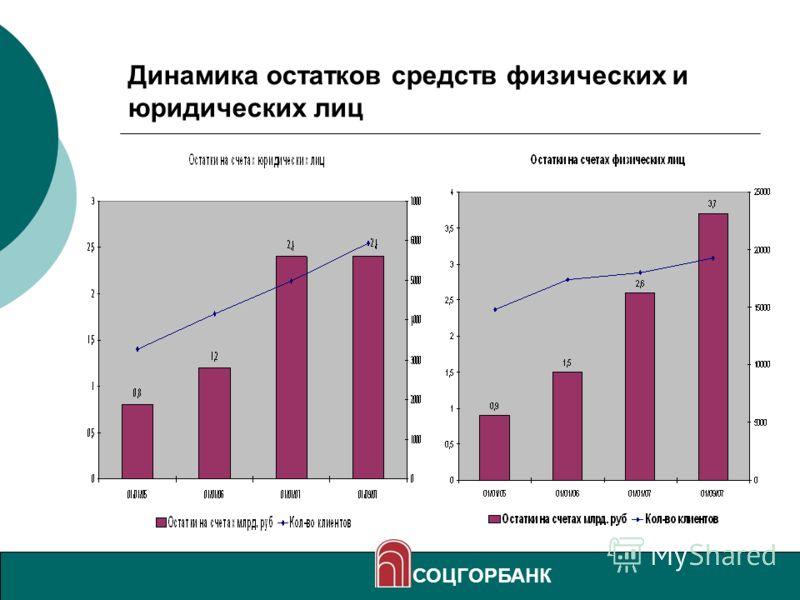 14 Динамика остатков средств физических и юридических лиц СОЦГОРБАНК