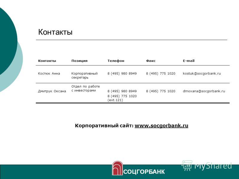 26 Контакты СОЦГОРБАНК КонтактыПозицияТелефонФаксE-mail Костюк АннаКорпоративный секретарь 8 (495) 980 89498 (495) 775 1020kostuk@socgorbank.ru Дмитрук Оксана Отдел по работе с инвесторами 8 (495) 980 8949 8 (495) 775 1020 (ext.121) 8 (495) 775 1020d