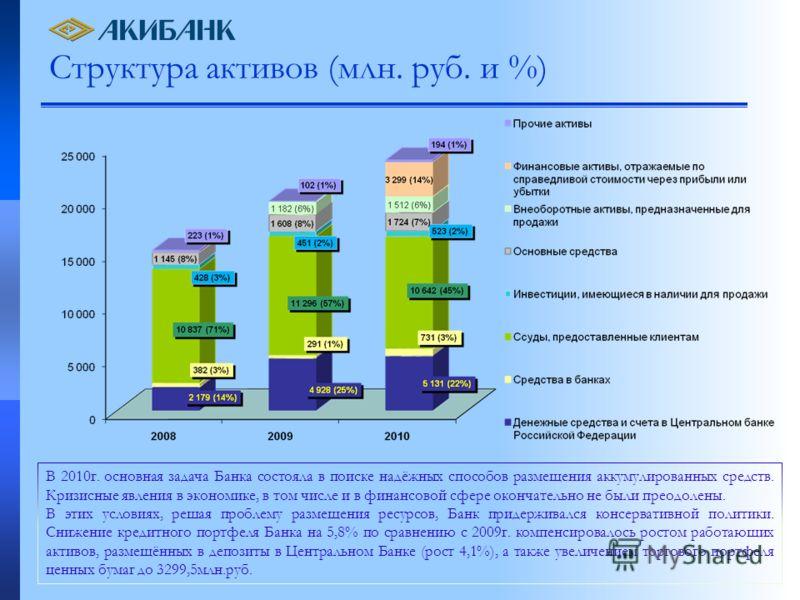 Структура активов (млн. руб. и %) В 2010г. основная задача Банка состояла в поиске надёжных способов размещения аккумулированных средств. Кризисные явления в экономике, в том числе и в финансовой сфере окончательно не были преодолены. В этих условиях
