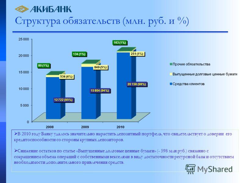 Структура обязательств (млн. руб. и %) В 2010 году Банку удалось значительно нарастить депозитный портфель, что свидетельствует о доверии его кредитоспособности со стороны крупных депозиторов. Снижение остатков по статье «Выпущенные долговые ценные б