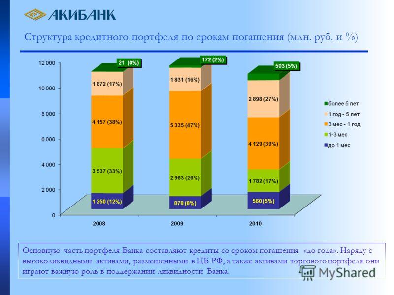 Структура кредитного портфеля по срокам погашения (млн. руб. и %) Основную часть портфеля Банка составляют кредиты со сроком погашения «до года». Наряду с высоколиквидными активами, размещенными в ЦБ РФ, а также активами торгового портфеля они играют