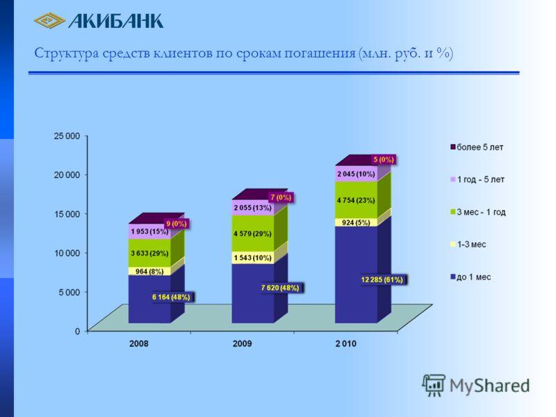 Структура средств клиентов по срокам погашения (млн. руб. и %)