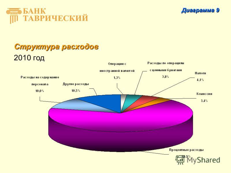 Структура расходов 2010 год Диаграмма 9