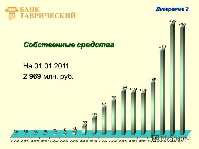 Собственные с редства На 01.01.2011 2 969 млн. руб. Диаграмма 2