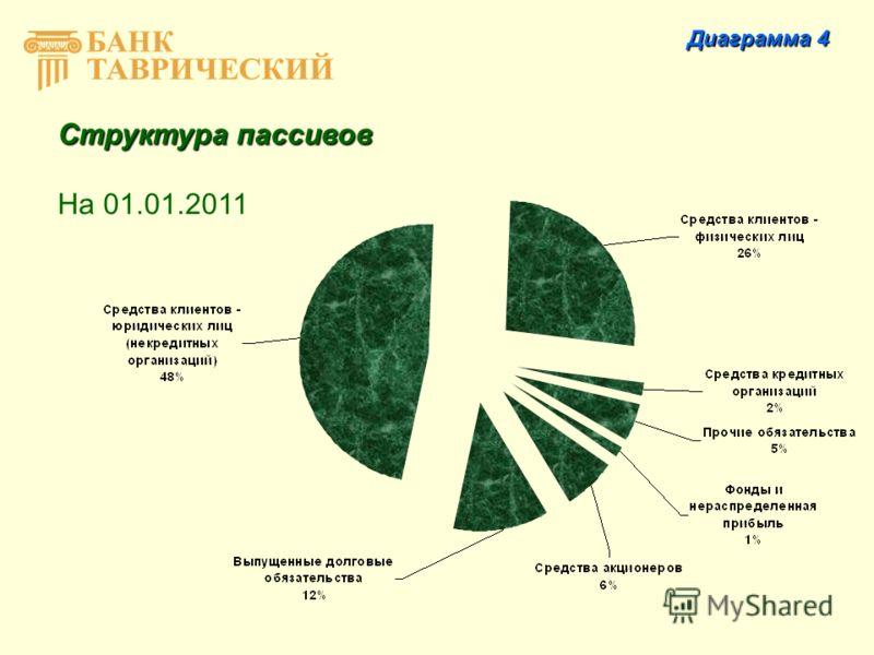 Структура пассивов На 01.01.2011 Диаграмма 4