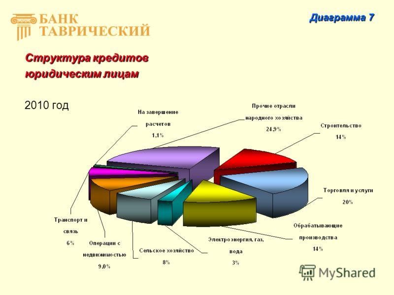 Структура кредитов юридическим лицам 2010 год Диаграмма 7