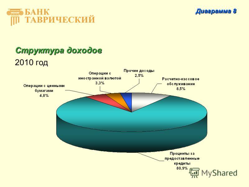Структура доходов 2010 год Диаграмма 8