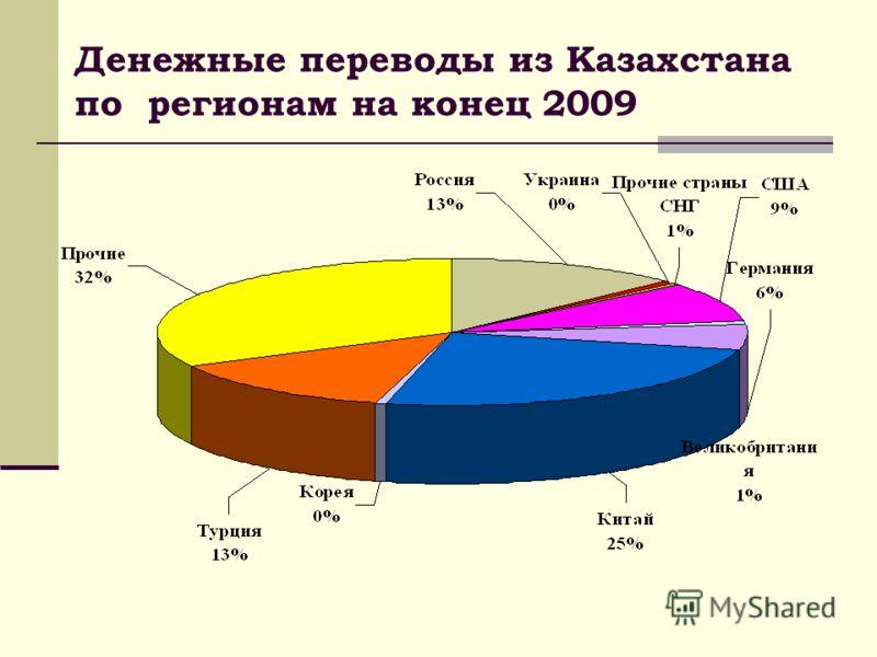 Денежные переводы из Казахстана по регионам на конец 2009