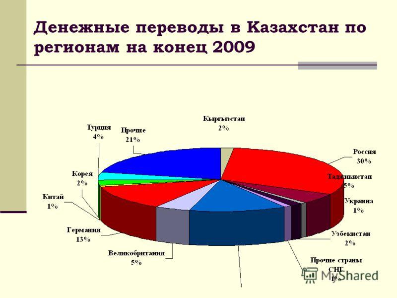 Денежные переводы в Казахстан по регионам на конец 2009