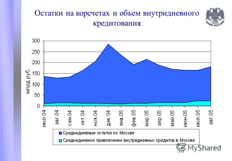 Остатки на корсчетах и объем внутридневного кредитования