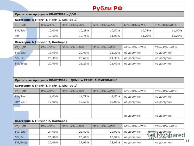 Рубли РФ 1414 Кредитные продукты КВАРТИРА и ДОМ Категория А (Найм 1, Найм 2, Бизнес 1) КЗ/ШДПКЗ