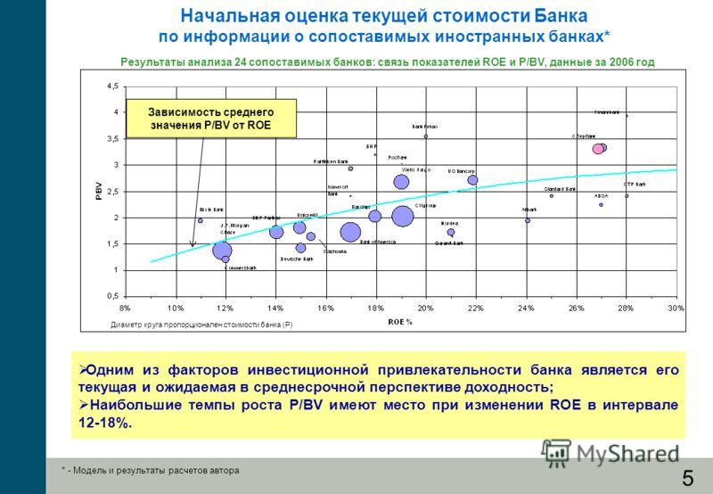 5 Начальная оценка текущей стоимости Банка по информации о сопоставимых иностранных банках* Результаты анализа 24 сопоставимых банков: связь показателей ROE и P/BV, данные за 2006 год Диаметр круга пропорционален стоимости банка (P) Одним из факторов