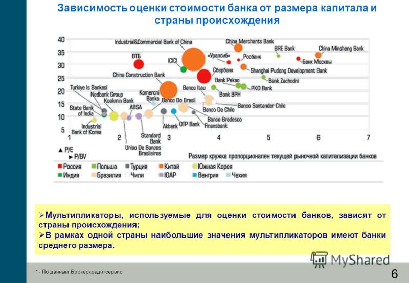 6 Зависимость оценки стоимости банка от размера капитала и страны происхождения Мультипликаторы, используемые для оценки стоимости банков, зависят от страны происхождения; В рамках одной страны наибольшие значения мультипликаторов имеют банки среднег