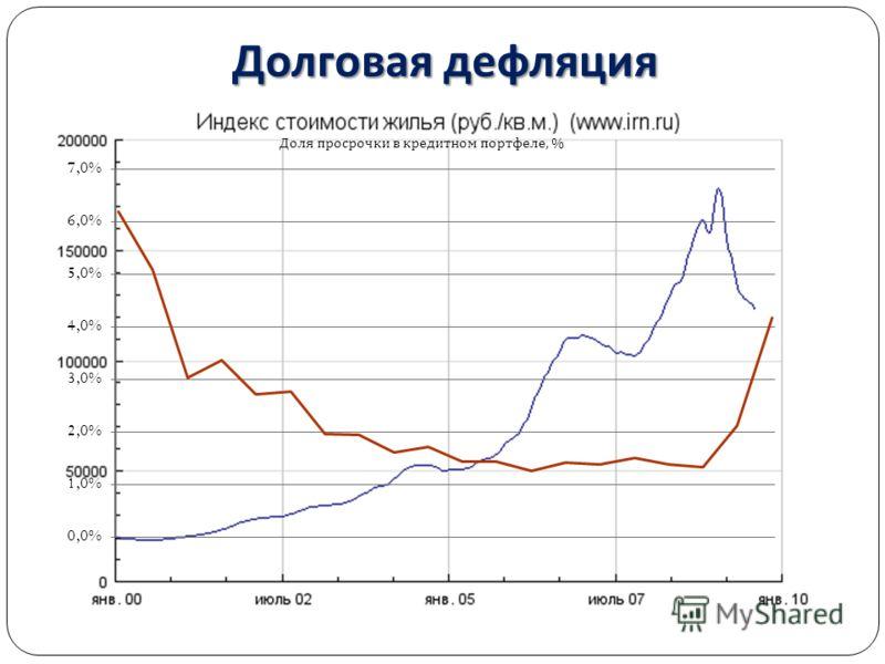 Долговая дефляция