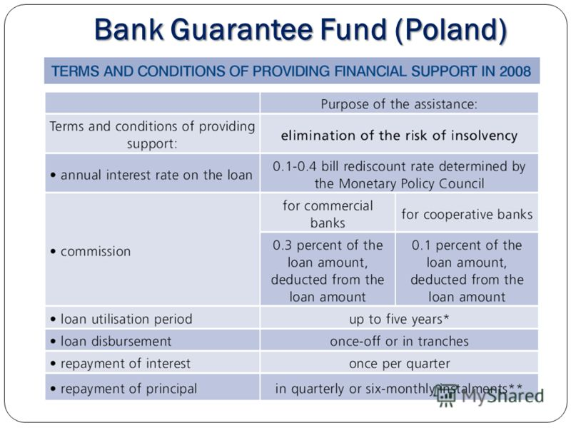 Bank Guarantee Fund (Poland)