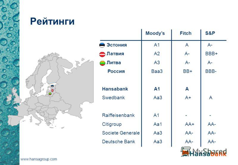 MoodysFitchS&P ЭстонияA1AA- ЛатвияA2A-BBB+ ЛитваA3 A-A- РоссияBaa3 BB+BBB- HansabankA1A Swedbank Aa3 A+ A Raiffeisenbank A1 - - Citigroup Aa1 AA+ AA- Societe Generale Aa3 AA- AA- Deutsche Bank Aa3 AA- AA- www.hansagroup.com Рейтинги