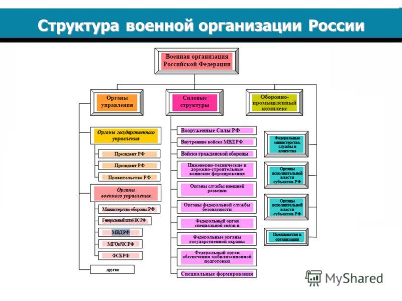 Составить схему по организации