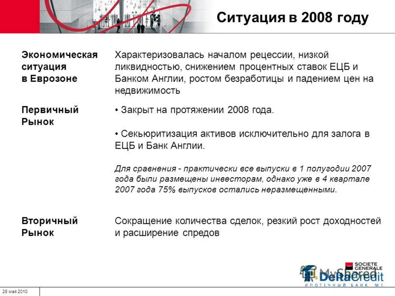 28 мая 2010 Ситуация в 2008 году Экономическая ситуация в Еврозоне Характеризовалась началом рецессии, низкой ликвидностью, снижением процентных ставок ЕЦБ и Банком Англии, ростом безработицы и падением цен на недвижимость Первичный Рынок Закрыт на п