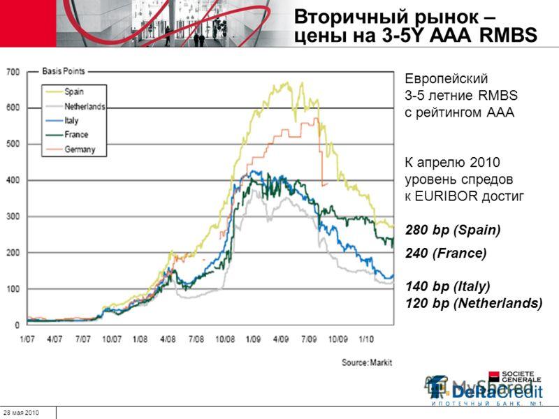 28 мая 2010 Вторичный рынок – цены на 3-5Y ААА RMBS Европейский 3-5 летние RMBS с рейтингом ААА К апрелю 2010 уровень спредов к EURIBOR достиг 280 bp (Spain) 240 (France) 140 bp (Italy) 120 bp (Netherlands)