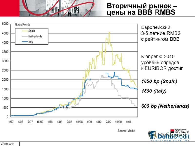 28 мая 2010 Вторичный рынок – цены на BBB RMBS Европейский 3-5 летние RMBS с рейтингом BBB К апрелю 2010 уровень спредов к EURIBOR достиг 1650 bp (Spain) 1500 (Italy) 600 bp (Netherlands)