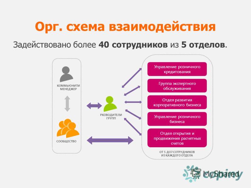 Орг. схема взаимодействия