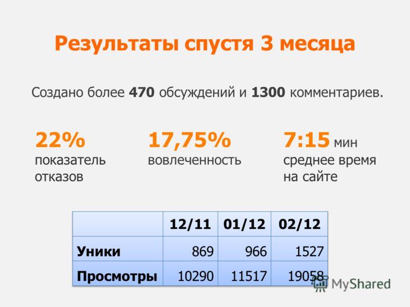 Результаты спустя 3 месяца Создано более 470 обсуждений и 1300 комментариев. 22% показатель отказов 7:15 мин среднее время на сайте 17,75% вовлеченность