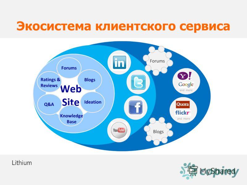 Lithium Экосистема клиентского сервиса
