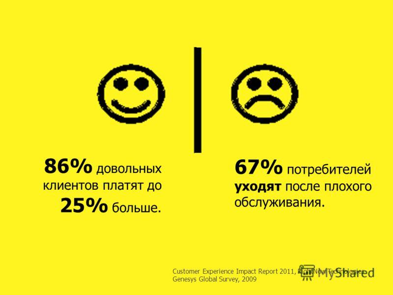 Customer Experience Impact Report 2011, RightNow Technologies Genesys Global Survey, 2009 86% довольных клиентов платят до 25% больше. 67% потребителей уходят после плохого обслуживания.