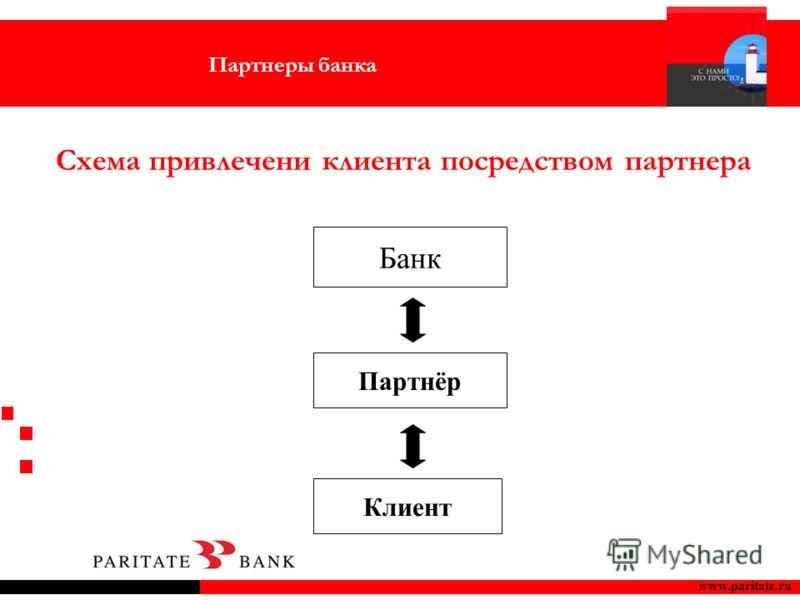 www.paritate.ru Схема привлечени клиента посредством партнера Банк Партнёр Клиент Партнеры банка