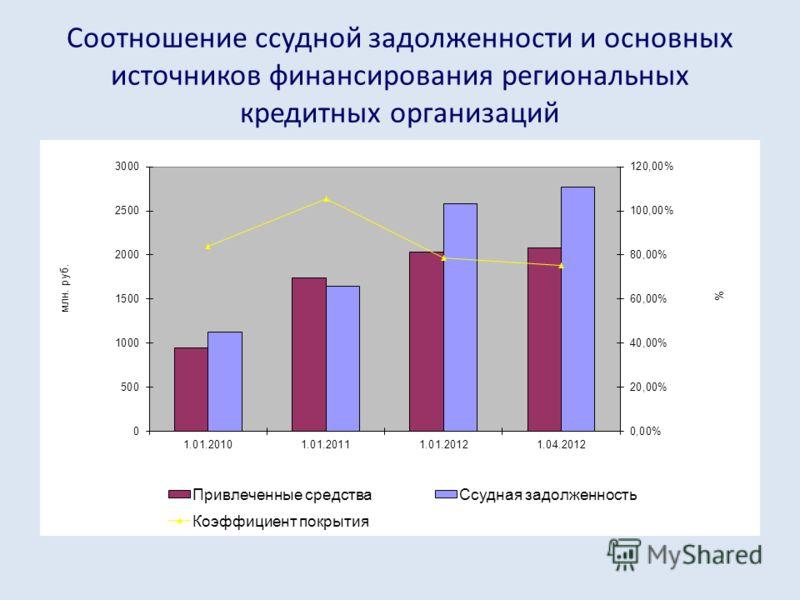 Соотношение ссудной задолженности и основных источников финансирования региональных кредитных организаций