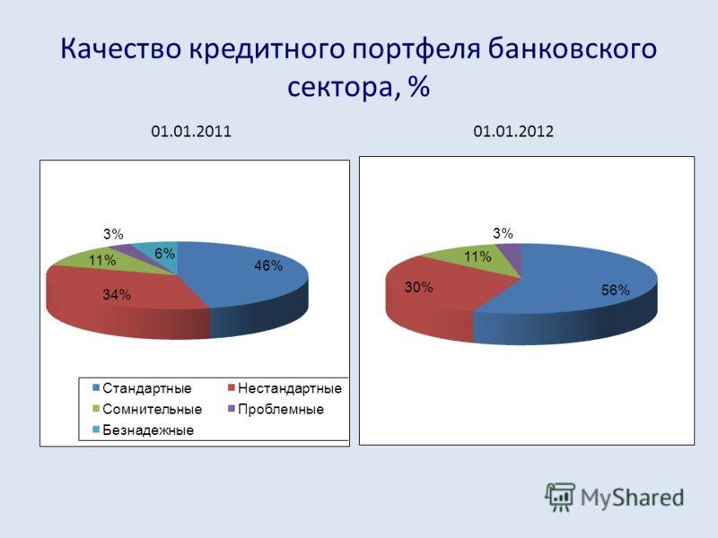 Качество кредитного портфеля банковского сектора, % 01.01.201101.01.2012