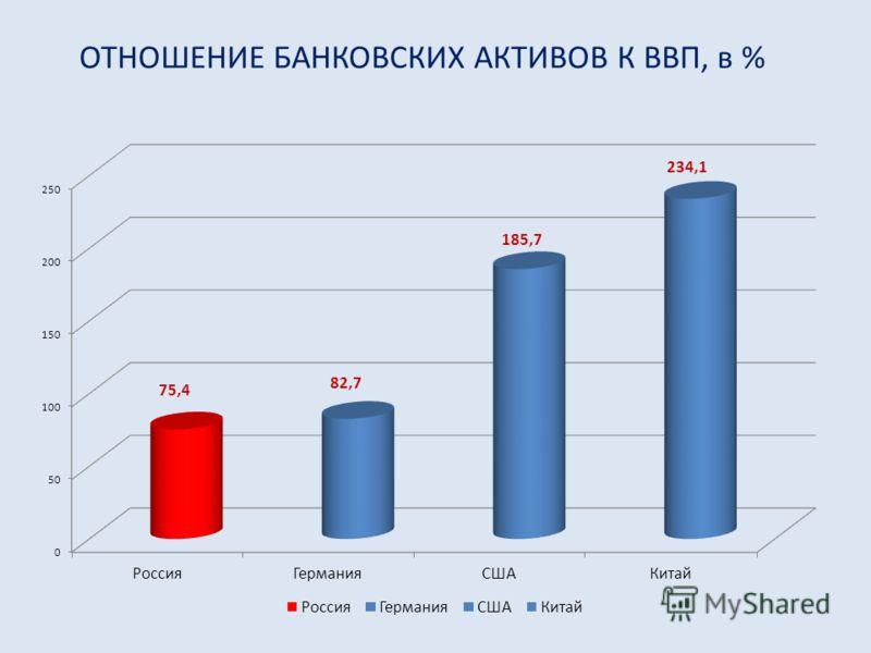 ОТНОШЕНИЕ БАНКОВСКИХ АКТИВОВ К ВВП, в %