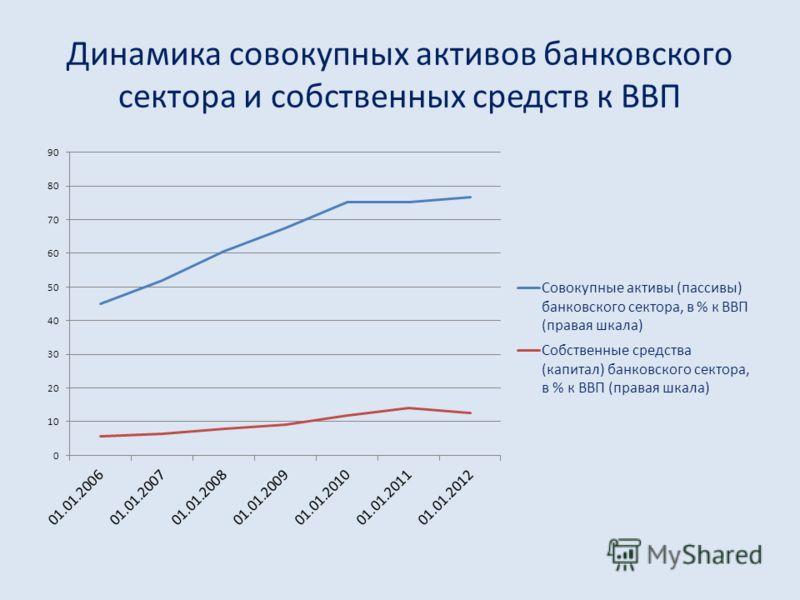 Динамика совокупных активов банковского сектора и собственных средств к ВВП