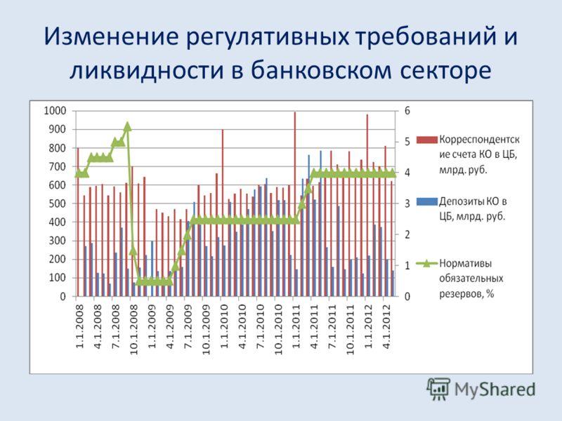 Изменение регулятивных требований и ликвидности в банковском секторе