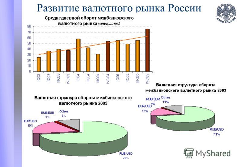 Развитие валютного рынка России