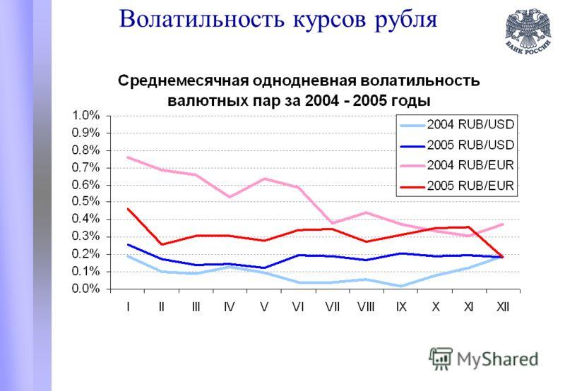 Волатильность курсов рубля
