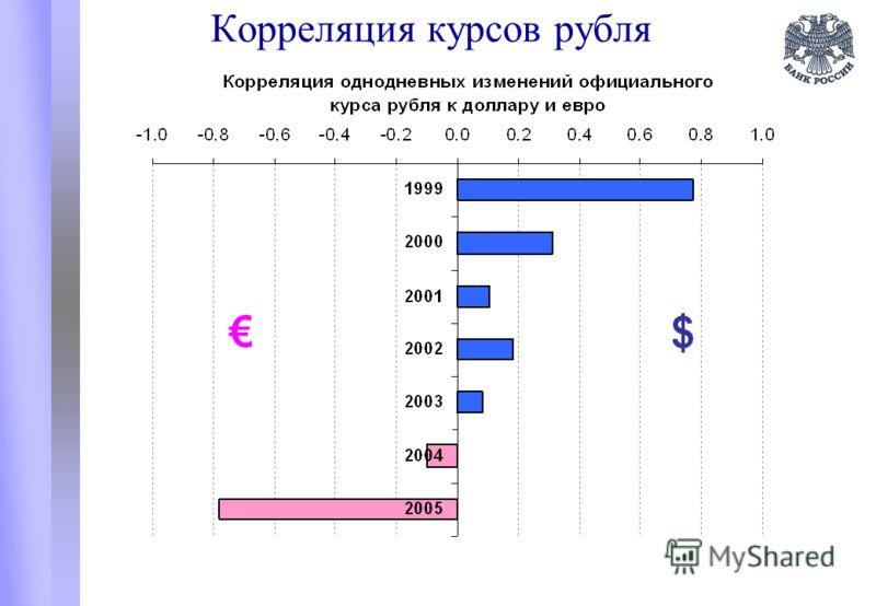 Корреляция курсов рубля