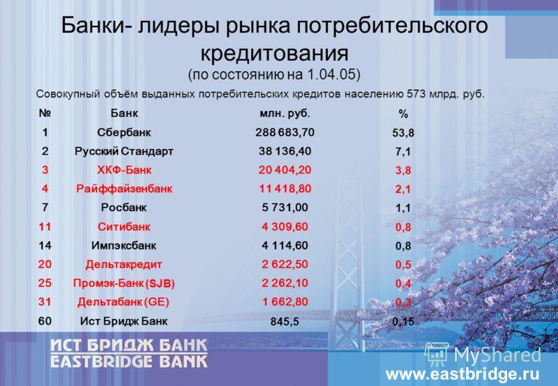 12 Банки- лидеры рынка потребительского кредитования (по состоянию на 1.04.05) Совокупный объём выданных потребительских кредитов населению 573 млрд. руб. Банкмлн. руб. % 1Сбербанк288 683,70 53,8 2Русский Стандарт38 136,40 7,1 3ХКФ-Банк20 404,20 3,8