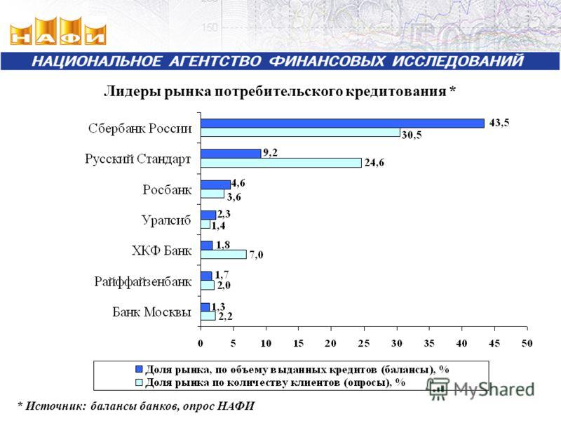 Лидеры рынка потребительского кредитования * * Источник: балансы банков, опрос НАФИ