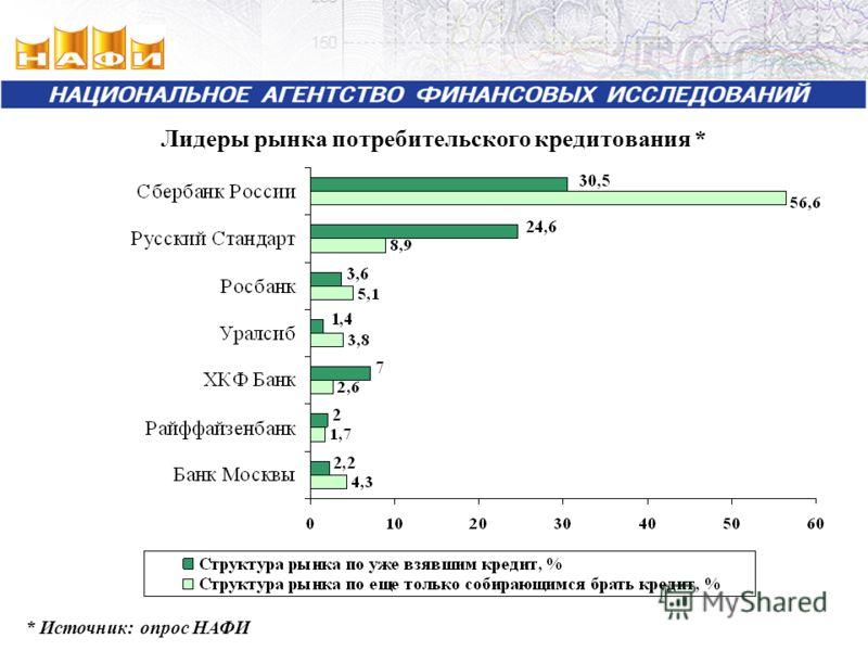 Лидеры рынка потребительского кредитования * * Источник: опрос НАФИ