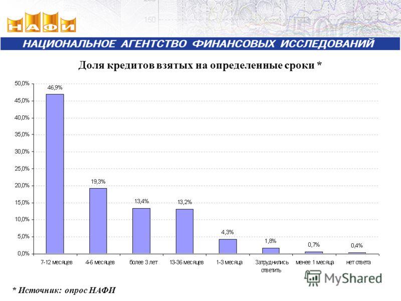 Доля кредитов взятых на определенные сроки * * Источник: опрос НАФИ