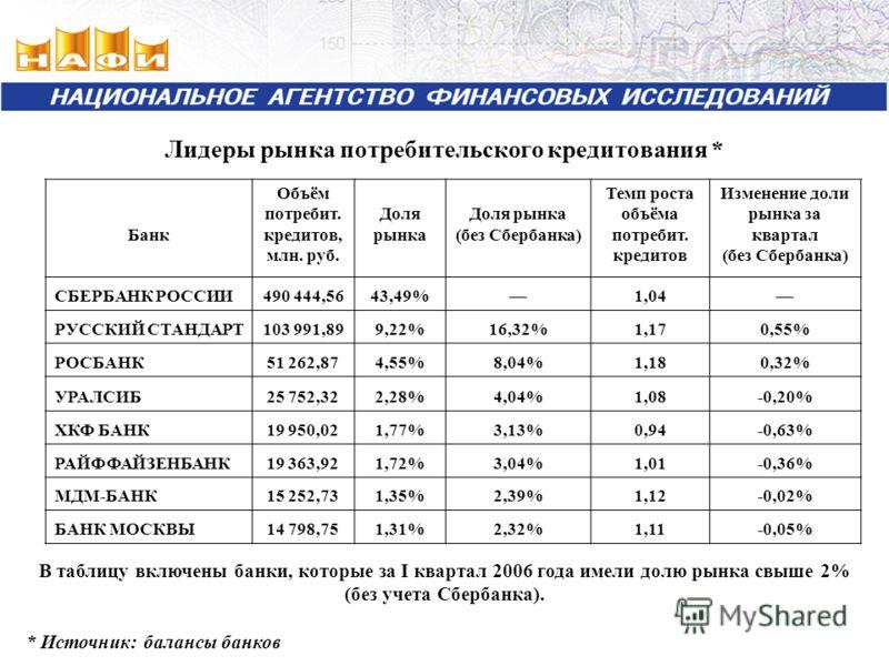 Лидеры рынка потребительского кредитования * Банк Объём потребит. кредитов, млн. руб. Доля рынка (без Сбербанка) Темп роста объёма потребит. кредитов Изменение доли рынка за квартал (без Сбербанка) СБЕРБАНК РОССИИ490 444,5643,49%1,04 РУССКИЙ СТАНДАРТ
